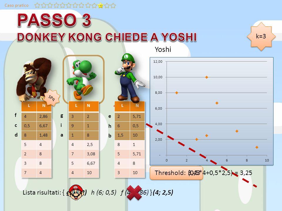 Caso pratico Lista risultati: { Yoshi k=3 g (3; 2) h (6; 0,5) f (4; 2,86) Threshold: g (3; 2)(4; 2,5) (0,5*4+0,5*2,5) = 3,25 giagia ehbehb fcdfcd SPq 3,43 }