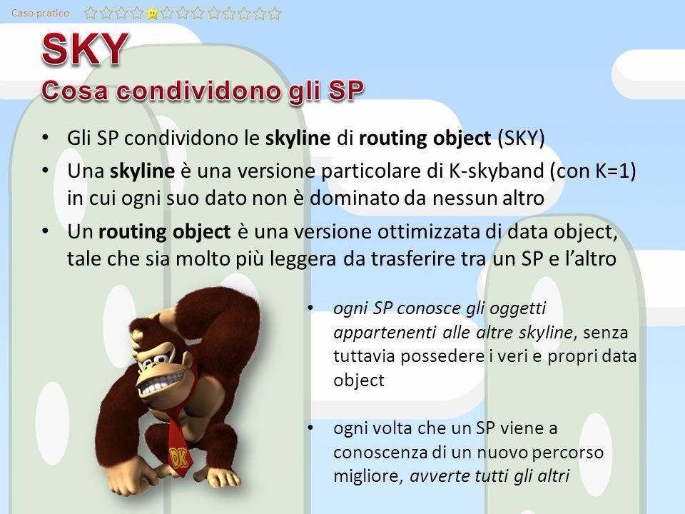 Caso pratico Gli SP condividono le skyline di routing object (SKY) Una skyline è una versione particolare di K-skyband (con K=1) in cui ogni suo dato non è dominato da nessun altro Un routing object è una versione ottimizzata di data object, tale che sia molto più leggera da trasferire tra un SP e laltro ogni SP conosce gli oggetti appartenenti alle altre skyline, senza tuttavia possedere i veri e propri data object ogni volta che un SP viene a conoscenza di un nuovo percorso migliore, avverte tutti gli altri