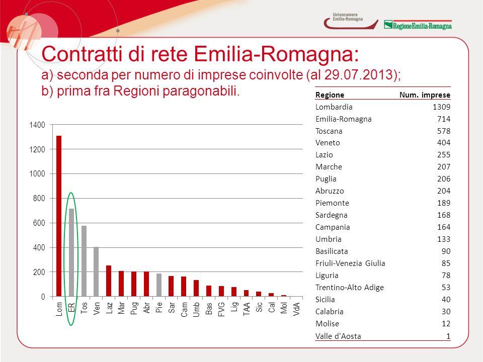 Contratti di rete Emilia-Romagna: a) seconda per numero di imprese coinvolte (al 29.07.2013); b) prima fra Regioni paragonabili.