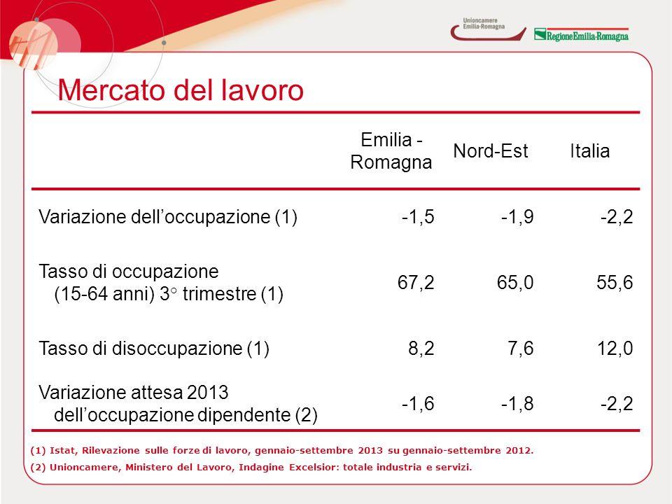 Mercato del lavoro Emilia - Romagna Nord-EstItalia Variazione delloccupazione (1)-1,5-1,9-2,2 Tasso di occupazione (15-64 anni) 3° trimestre (1) 67,265,055,6 Tasso di disoccupazione (1)8,27,612,0 Variazione attesa 2013 delloccupazione dipendente (2) -1,6-1,8-2,2 (1) Istat, Rilevazione sulle forze di lavoro, gennaio-settembre 2013 su gennaio-settembre 2012.