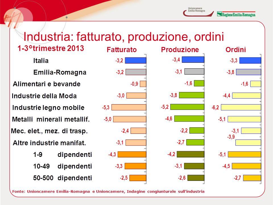 Industria: fatturato, produzione, ordini Fonte: Unioncamere Emilia-Romagna e Unioncamere, Indagine congiunturale sull industria 1-3°trimestre 2013