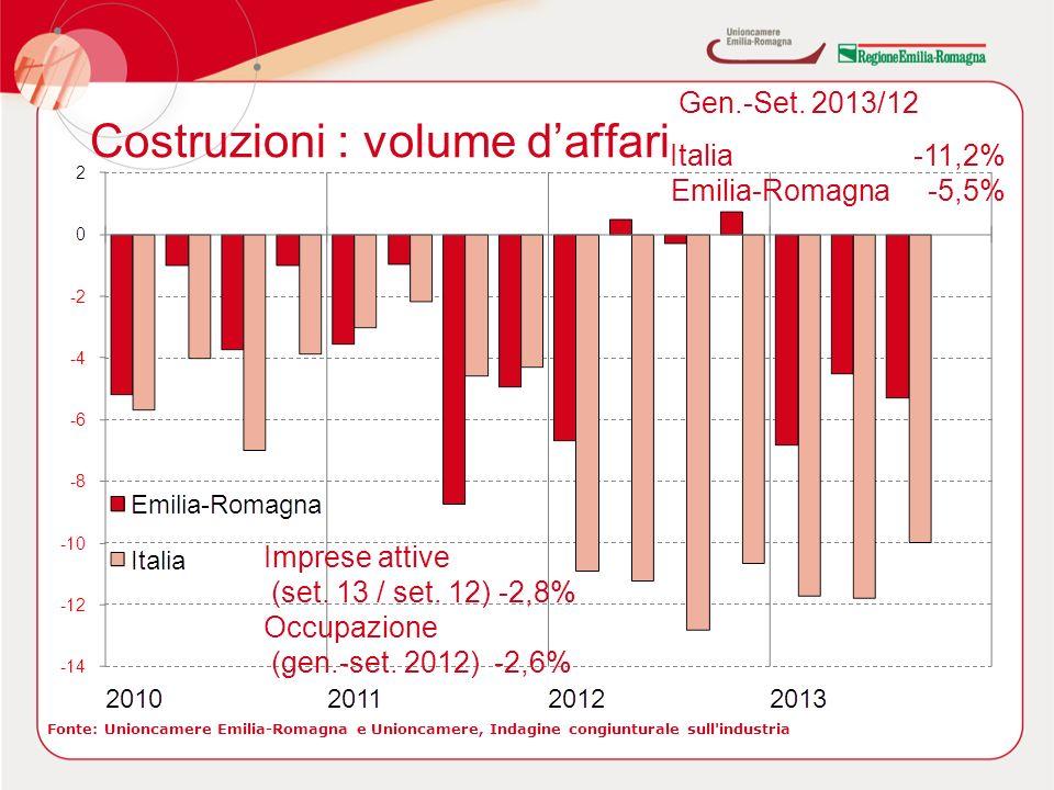 Costruzioni : volume daffari Fonte: Unioncamere Emilia-Romagna e Unioncamere, Indagine congiunturale sull industria Gen.-Set.