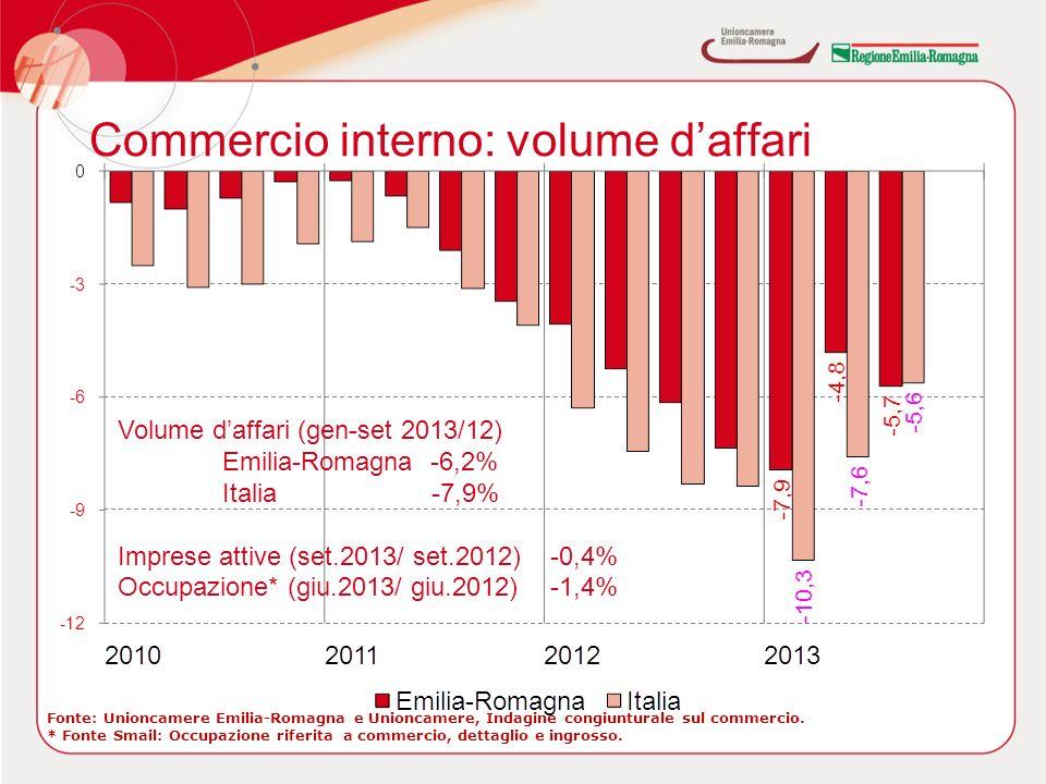 Commercio interno: volume daffari Volume daffari (gen-set 2013/12) Emilia-Romagna -6,2% Italia-7,9% Imprese attive (set.2013/ set.2012) -0,4% Occupazione* (giu.2013/ giu.2012) -1,4% Fonte: Unioncamere Emilia-Romagna e Unioncamere, Indagine congiunturale sul commercio.