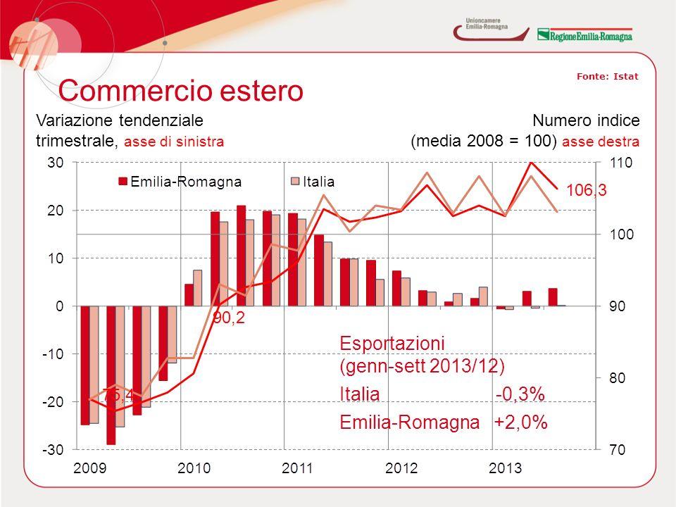 Commercio estero Fonte: Istat Variazione tendenziale trimestrale, asse di sinistra Numero indice (media 2008 = 100) asse destra Esportazioni (genn-sett 2013/12) Italia -0,3% Emilia-Romagna +2,0%