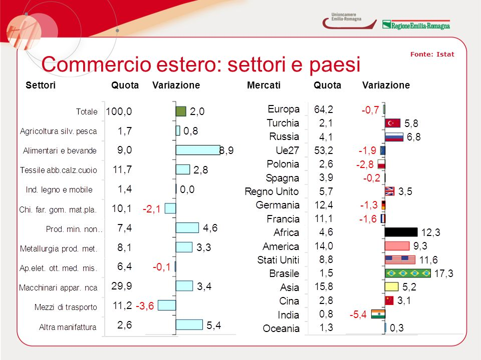 Commercio estero: settori e paesi Fonte: Istat SettoriQuotaVariazioneMercatiQuotaVariazione