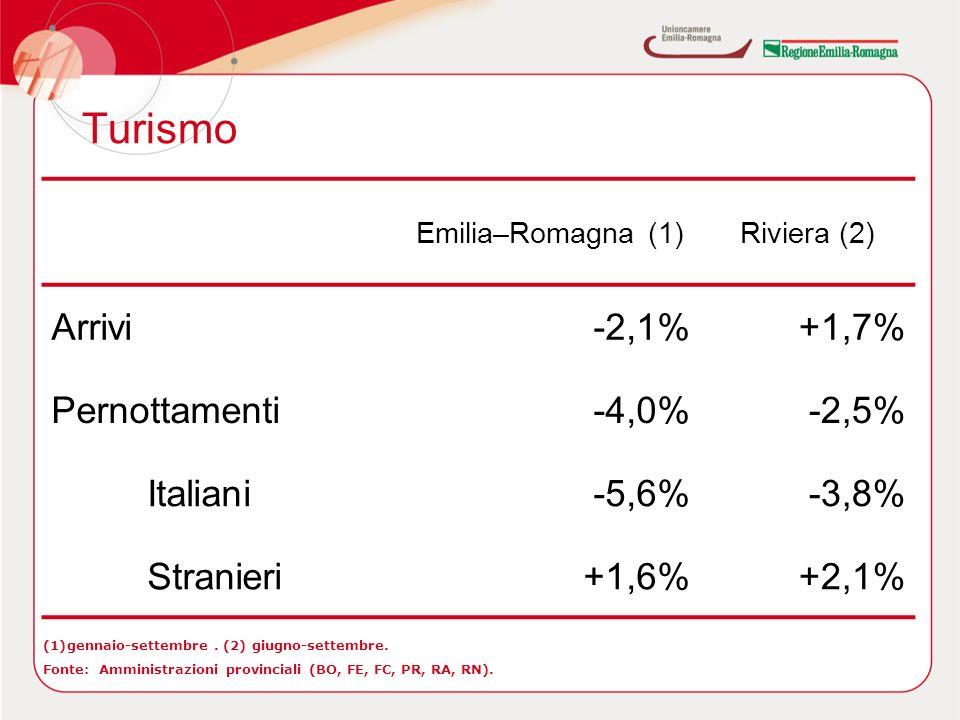 Turismo Emilia–Romagna (1)Riviera (2) Arrivi-2,1%+1,7% Pernottamenti-4,0%-2,5% Italiani-5,6%-3,8% Stranieri+1,6%+2,1% (1)gennaio-settembre.