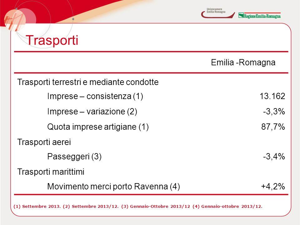 Trasporti Emilia -Romagna Trasporti terrestri e mediante condotte Imprese – consistenza (1)13.162 Imprese – variazione (2)-3,3% Quota imprese artigiane (1)87,7% Trasporti aerei Passeggeri (3)-3,4% Trasporti marittimi Movimento merci porto Ravenna (4)+4,2% (1) Settembre 2013.