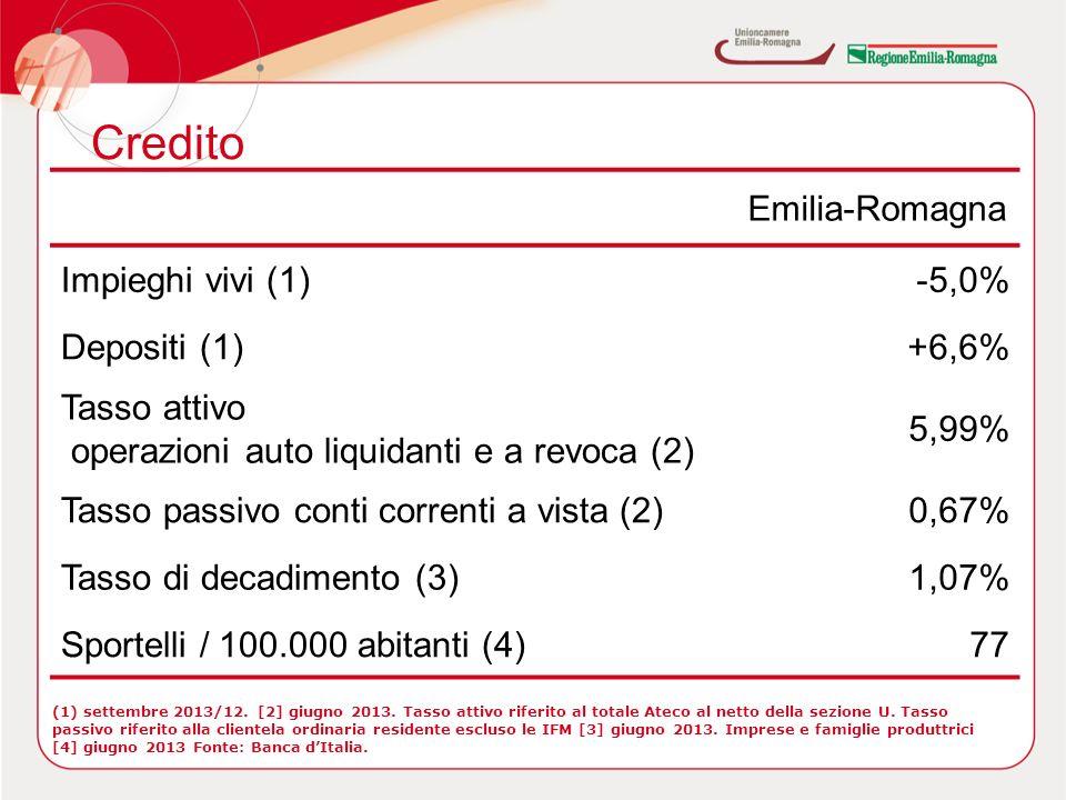 Credito Emilia-Romagna Impieghi vivi (1)-5,0% Depositi (1)+6,6% Tasso attivo operazioni auto liquidanti e a revoca (2) 5,99% Tasso passivo conti correnti a vista (2)0,67% Tasso di decadimento (3)1,07% Sportelli / 100.000 abitanti (4)77 (1) settembre 2013/12.