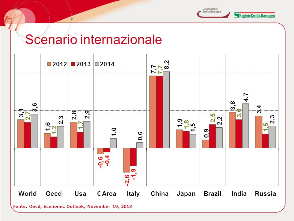 Scenario internazionale Fonte: Oecd, Economic Outlook, November 19, 2013