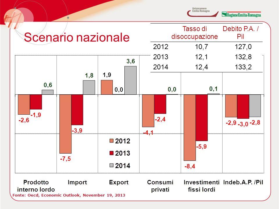 Scenario nazionale Fonte: Oecd, Economic Outlook, November 19, 2013 Tasso di disoccupazione Debito P.A.