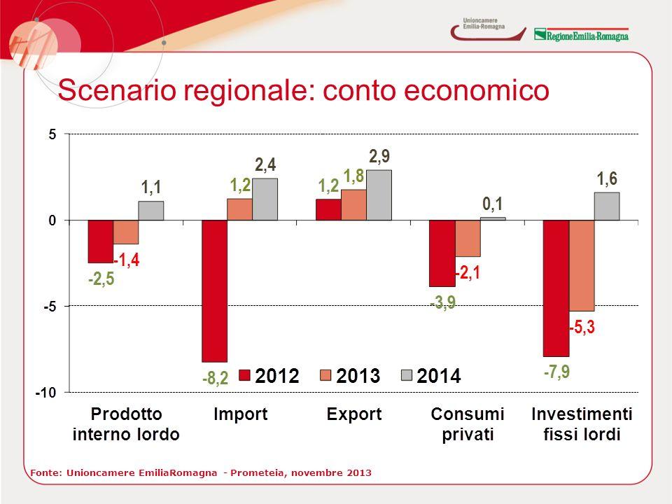 Scenario regionale: conto economico Fonte: Unioncamere EmiliaRomagna - Prometeia, novembre 2013