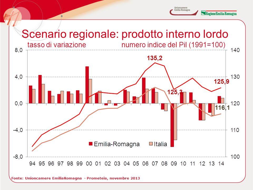 Scenario regionale: prodotto interno lordo tasso di variazionenumero indice del Pil (1991=100) Fonte: Unioncamere EmiliaRomagna - Prometeia, novembre 2013