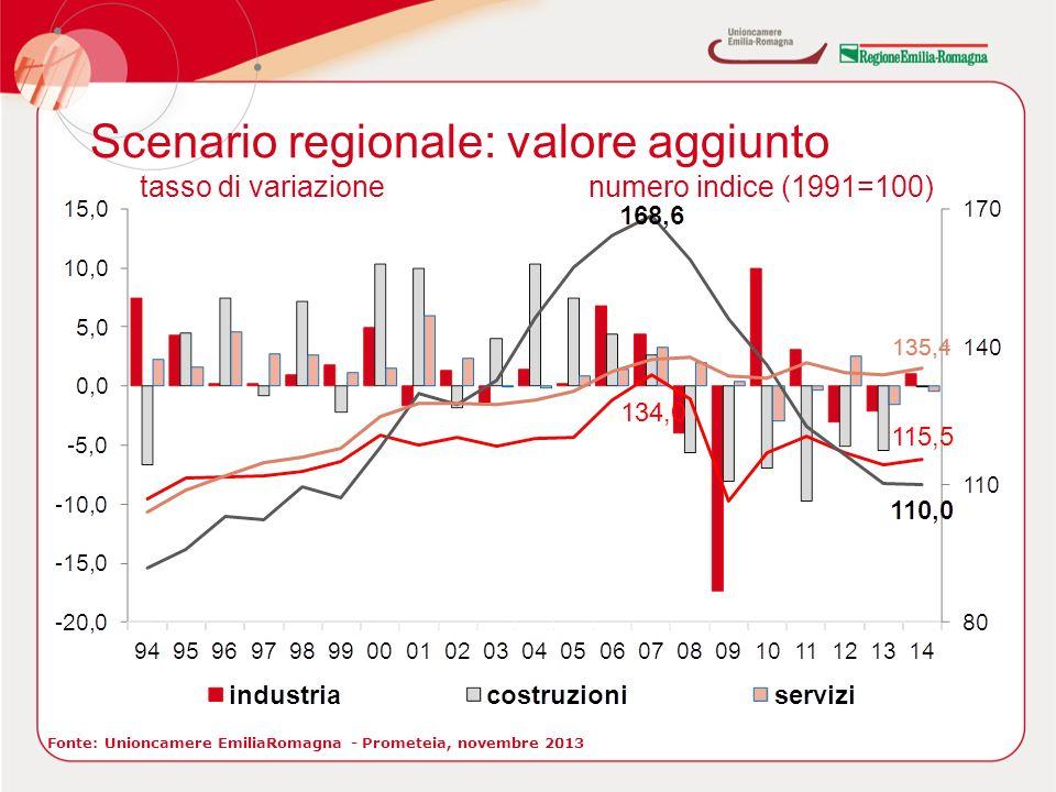 Scenario regionale: valore aggiunto Fonte: Unioncamere EmiliaRomagna - Prometeia, novembre 2013 tasso di variazionenumero indice (1991=100)