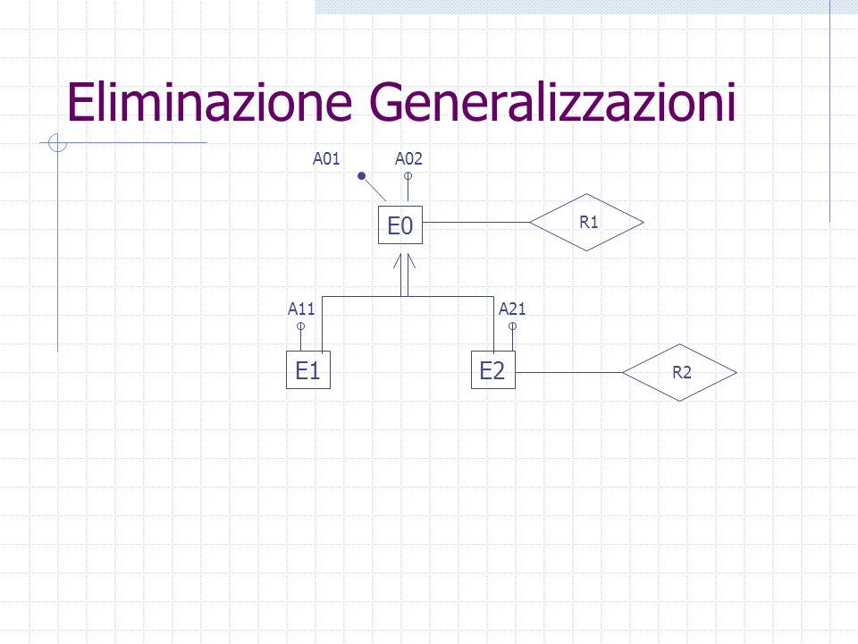 Eliminazione Generalizzazioni E1E2 E0 A01 R1 A02 R2 A11A21