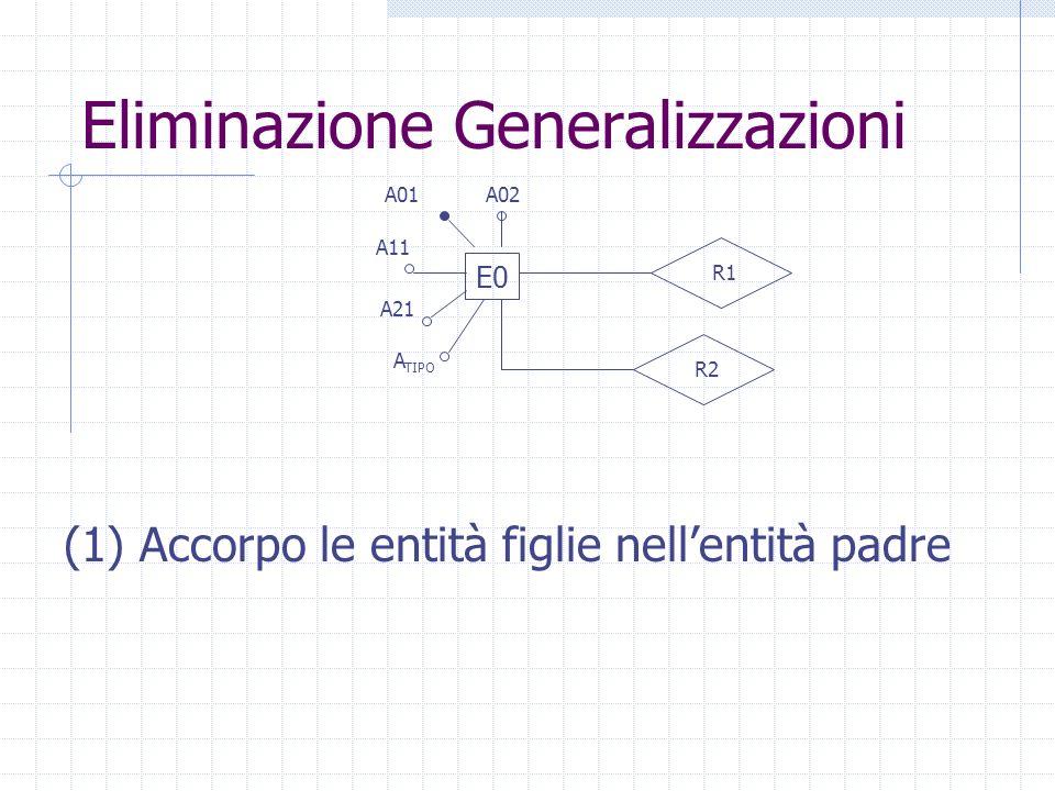 Eliminazione Generalizzazioni E0 A01 R1 A02 R2 A11 A21 A TIPO (1) Accorpo le entità figlie nellentità padre