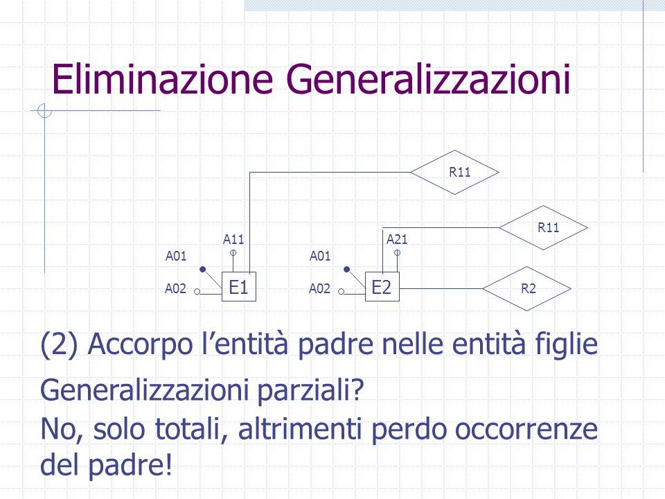 Eliminazione Generalizzazioni E1E2 A01 R11 A02R2 A11A21 A01 A02 R11 (2) Accorpo lentità padre nelle entità figlie Generalizzazioni parziali? No, solo