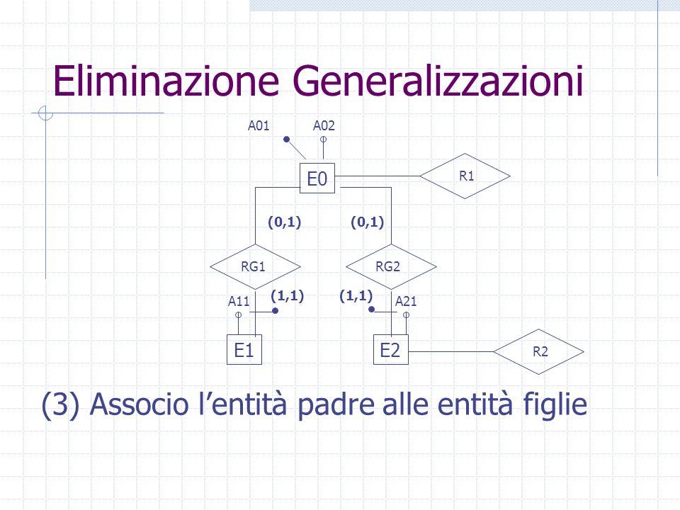 Eliminazione Generalizzazioni E1E2 E0 A01 R1 A02 R2 A11A21 RG1RG2 (1,1) (0,1) (1,1) (0,1) (3) Associo lentità padre alle entità figlie