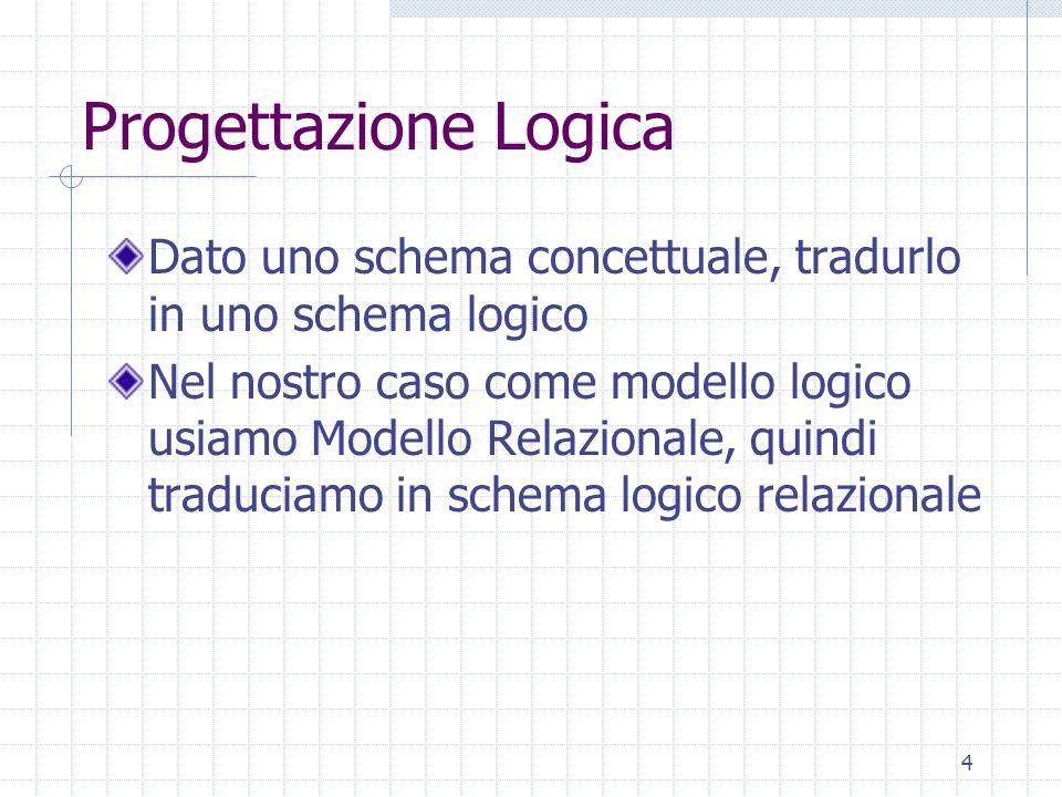 4 Progettazione Logica Dato uno schema concettuale, tradurlo in uno schema logico Nel nostro caso come modello logico usiamo Modello Relazionale, quin