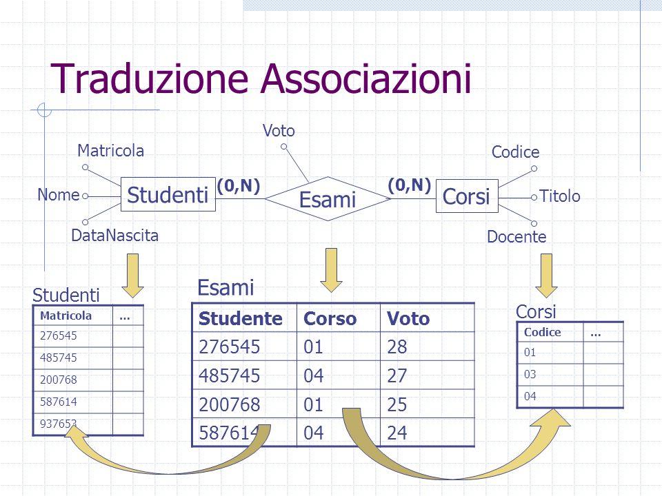 Traduzione Associazioni Corsi Docente Codice Titolo Studenti DataNascita Matricola Nome Esami Voto Matricola… 276545 485745 200768 587614 937653 Codic