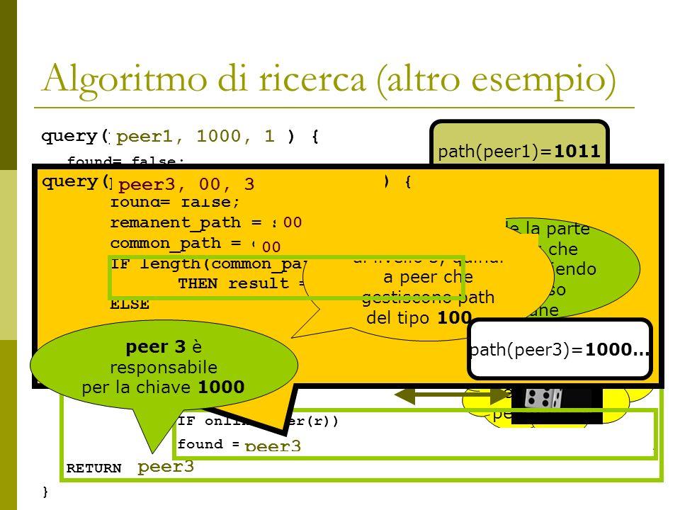 Algoritmo di ricerca (altro esempio) query(peer a,query p,livello l) { found= false; remanent_path = sub_path(path(a), l, k); common_path = common_prefix_of(p, rempath); IF length(common_path) = length(p) THEN result = a ELSE IF length(path(a)) > l + length(compath) THEN querypath = sub_path(p, length(compath) + 1,length(p)); refs = refs(l + length(compath) + 1, a); WHILE |refs| 1 AND NOT found r = random_select(refs); IF online(peer(r)) found = query(peer(r), querypath, l+length(compath)); RETURN found; } peer1, 1000, 1 ) { 1011 10 24 path(peer1)=1011 NO 42 00 Esempio: peer3 (ON) peer5 (OFF) peer6 (ON) peer3 query(peer3, 00, 3); peer3 query(peer a,query p,livello l) { found= false; remanent_path = sub_path(path(a), l, k); common_path = common_prefix_of(p, rempath); IF length(common_path) = length(p) THEN result = a ELSE...