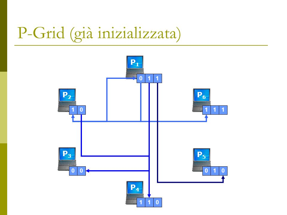 P-Grid (già inizializzata) P1P1 P2P2 P5P5 P6P6 P4P4 P3P3 0111000110111010