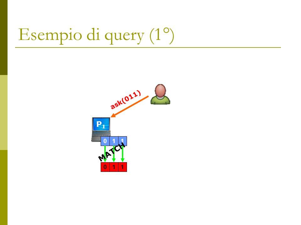 Esempio di query (1°) P1P1 011011 ask(011) MATCH