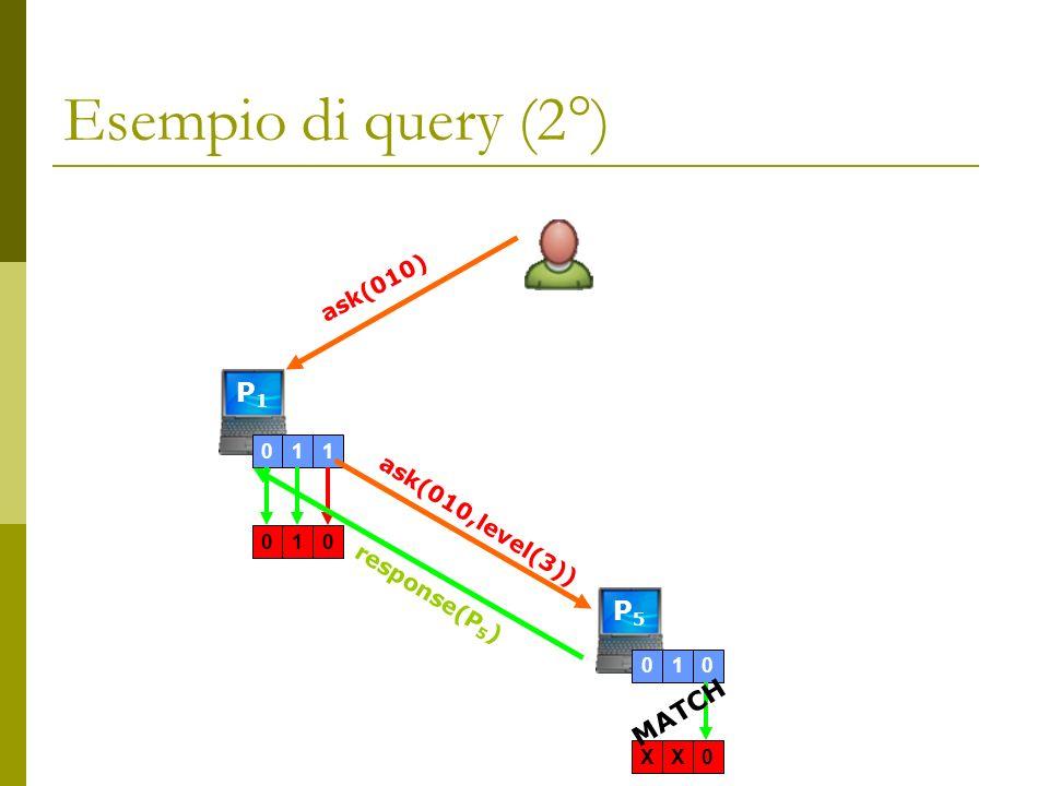 Esempio di query (2°) P1P1 011010 ask(010) ask(010,level(3)) P5P5 010XX0 response(P 5 ) MATCH