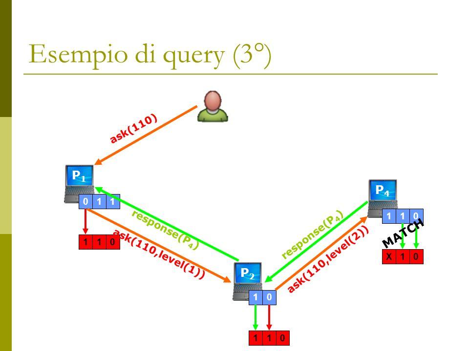 Esempio di query (3°) P1P1 011110 ask(110) ask(110,level(1)) P2P2 10110 response(P 4 ) P4P4 ask(110,level(2)) response(P 4 ) 110X10 MATCH