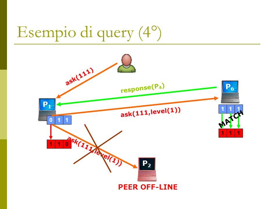 P2P2 Esempio di query (4°) P1P1 011110 ask(111) ask(111,level(1)) P6P6 response(P 4 ) 111111 PEER OFF-LINE MATCH