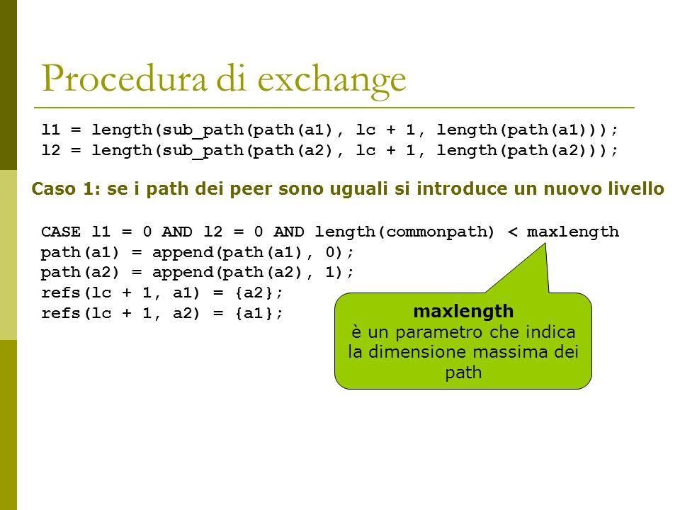 Procedura di exchange l1 = length(sub_path(path(a1), lc + 1, length(path(a1))); l2 = length(sub_path(path(a2), lc + 1, length(path(a2))); CASE l1 = 0 AND l2 = 0 AND length(commonpath) < maxlength path(a1) = append(path(a1), 0); path(a2) = append(path(a2), 1); refs(lc + 1, a1) = {a2}; refs(lc + 1, a2) = {a1}; Caso 1: se i path dei peer sono uguali si introduce un nuovo livello maxlength è un parametro che indica la dimensione massima dei path
