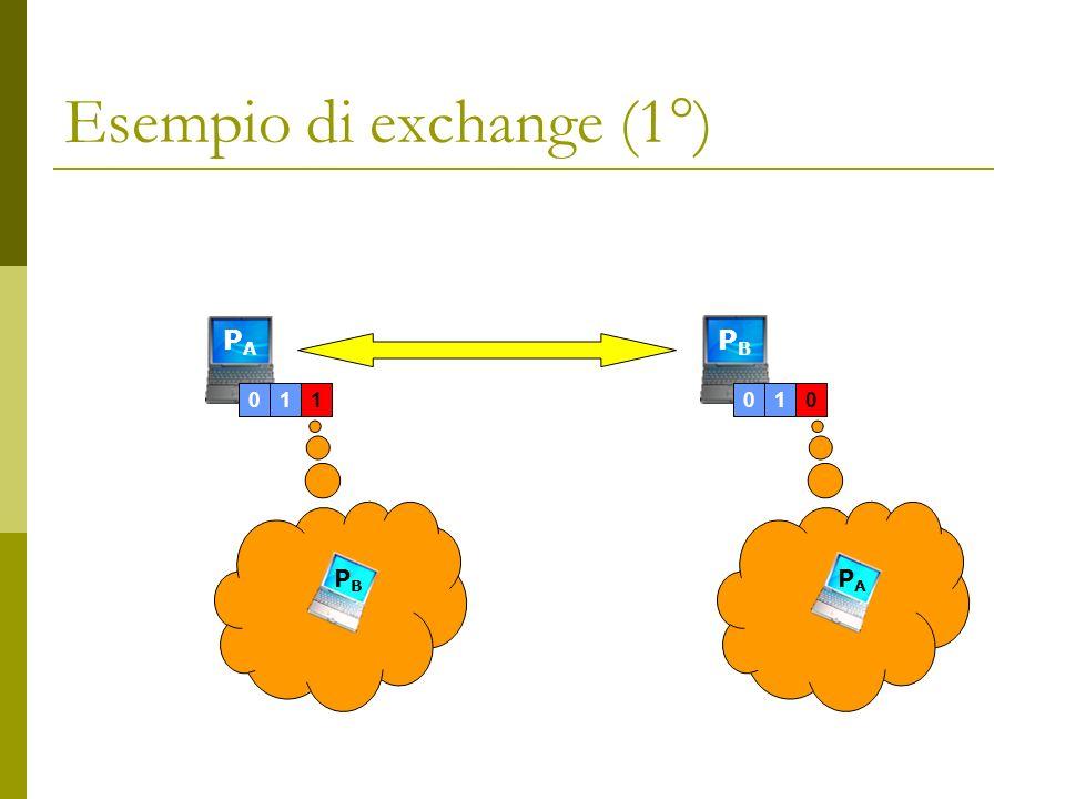 Esempio di exchange (1°) PAPA 01 1 PBPB 01 0 PBPB PAPA