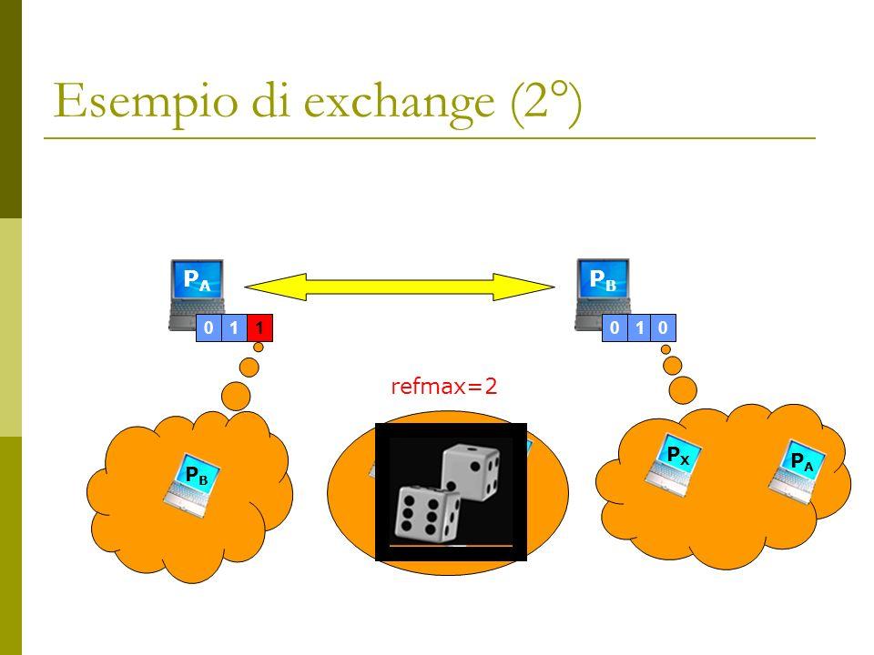 Esempio di exchange (2°) PAPA 01 1 PBPB PBPB PYPY 010 PXPX PAPA PYPY PXPX refmax=2 PAPA