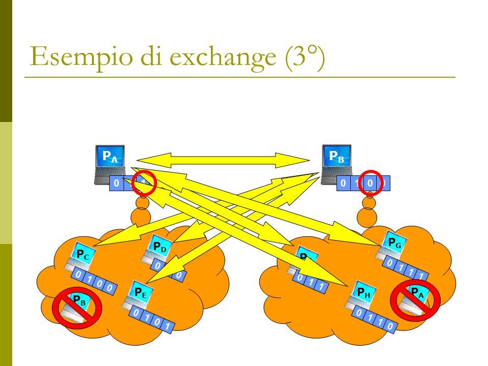Esempio di exchange (3°) PAPA PBPB PGPG PFPF 01100100 PDPD PCPC PEPE PHPH 01000101 0 1 1 011 1 0110 0 1 0 PBPB PAPA