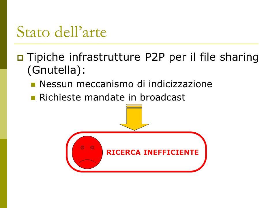 RICERCA INEFFICIENTE Stato dellarte Tipiche infrastrutture P2P per il file sharing (Gnutella): Nessun meccanismo di indicizzazione Richieste mandate in broadcast