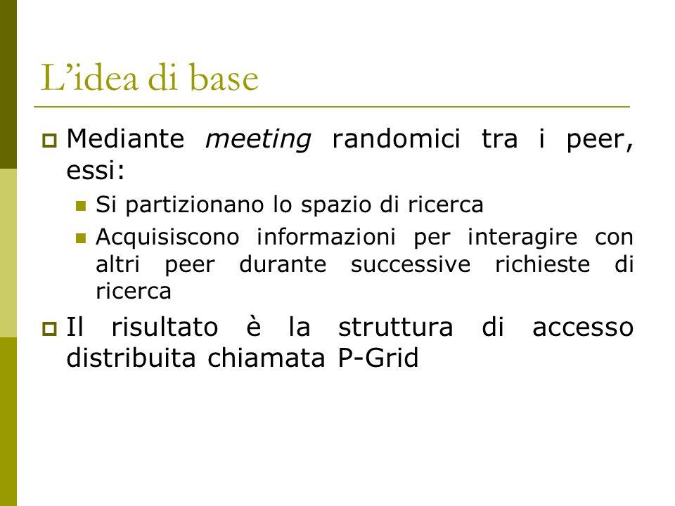 Lidea di base Mediante meeting randomici tra i peer, essi: Si partizionano lo spazio di ricerca Acquisiscono informazioni per interagire con altri peer durante successive richieste di ricerca Il risultato è la struttura di accesso distribuita chiamata P-Grid