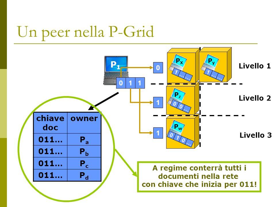 Un peer nella P-Grid P1P1 011 chiave doc owner 011…PaPa PbPb PcPc PdPd PXPX PzPz PwPw 1 … … 0 0 … A regime conterrà tutti i documenti nella rete con chiave che inizia per 011.
