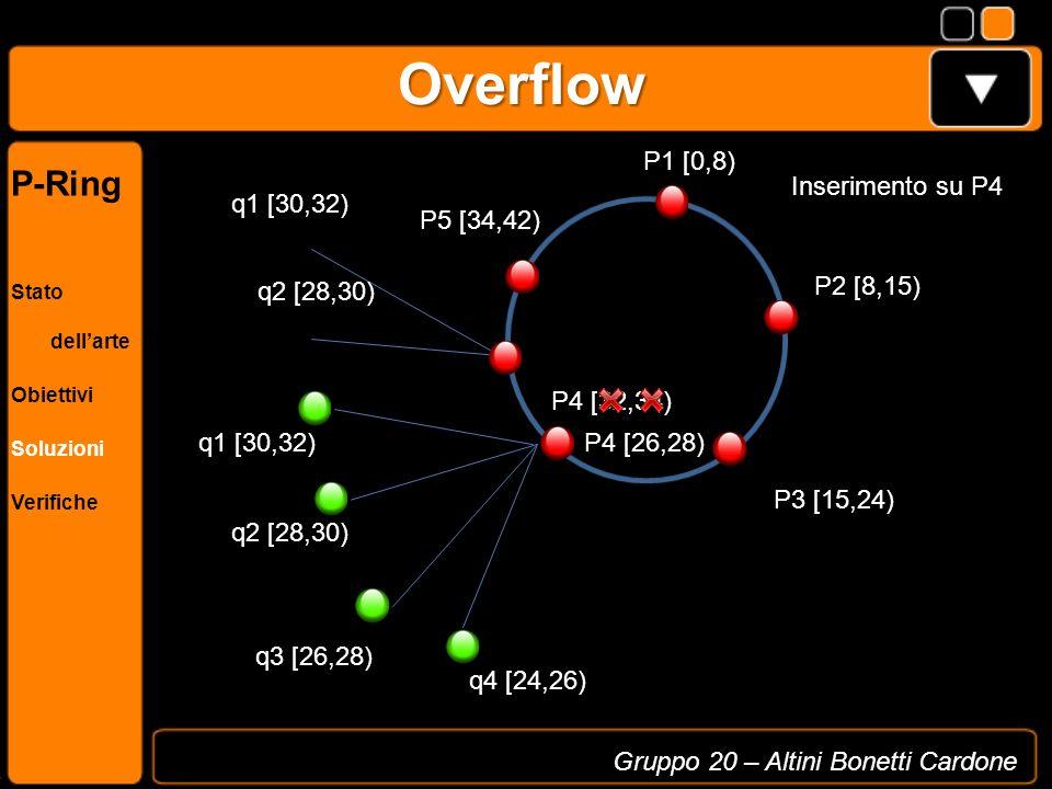 Overflow P1 [0,8) q2 [28,30) P4 [32,34) P2 [8,15) P3 [15,24) q3 [26,28) P5 [34,42) q4 [24,26) q1 [30,32) Inserimento su P4 P [32,34) q1 [30,32) q2 [28