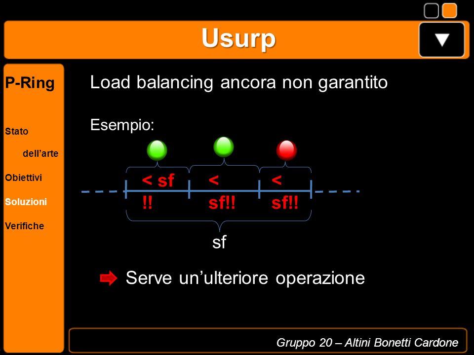 Usurp Gruppo 20 – Altini Bonetti Cardone P-Ring Stato dellarte Obiettivi Soluzioni Verifiche sf Load balancing ancora non garantito Esempio: Serve unu
