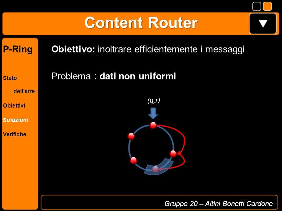 Content Router Obiettivo: inoltrare efficientemente i messaggi Problema : dati non uniformi Gruppo 20 – Altini Bonetti Cardone P-Ring Stato dellarte O