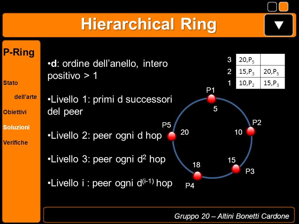 Hierarchical Ring P1 P5 P4 P3 P2 10,P 2 15,P 3 1 20,P 5 3 15,P 3 20,P 5 2 5 20 18 15 10 Gruppo 20 – Altini Bonetti Cardone P-Ring Stato dellarte Obiet