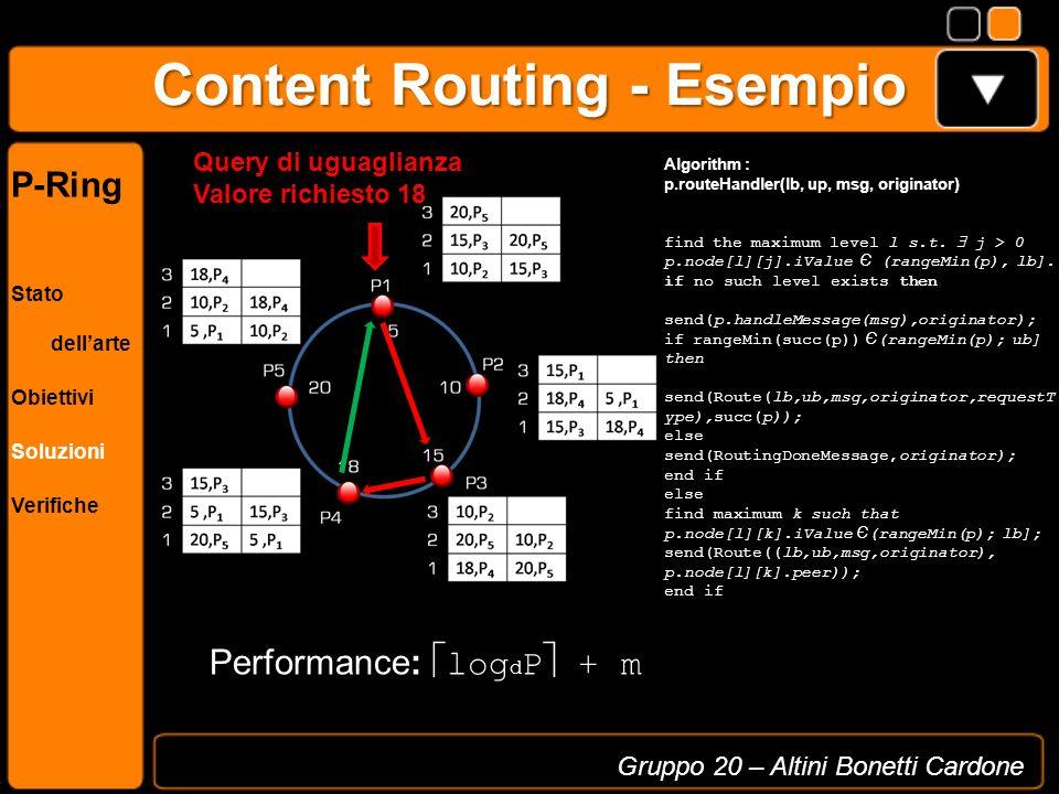 Content Routing - Esempio Gruppo 20 – Altini Bonetti Cardone P-Ring Stato dellarte Obiettivi Soluzioni Verifiche Query di uguaglianza Valore richiesto