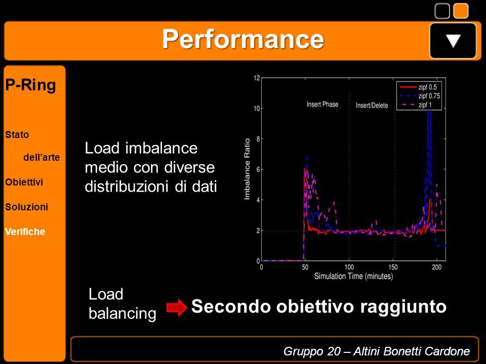 Performance Grafici (primo, terzo, 4-5-6, un paio degli ultimi) Gruppo 20 – Altini Bonetti Cardone P-Ring Stato dellarte Obiettivi Soluzioni Verifiche