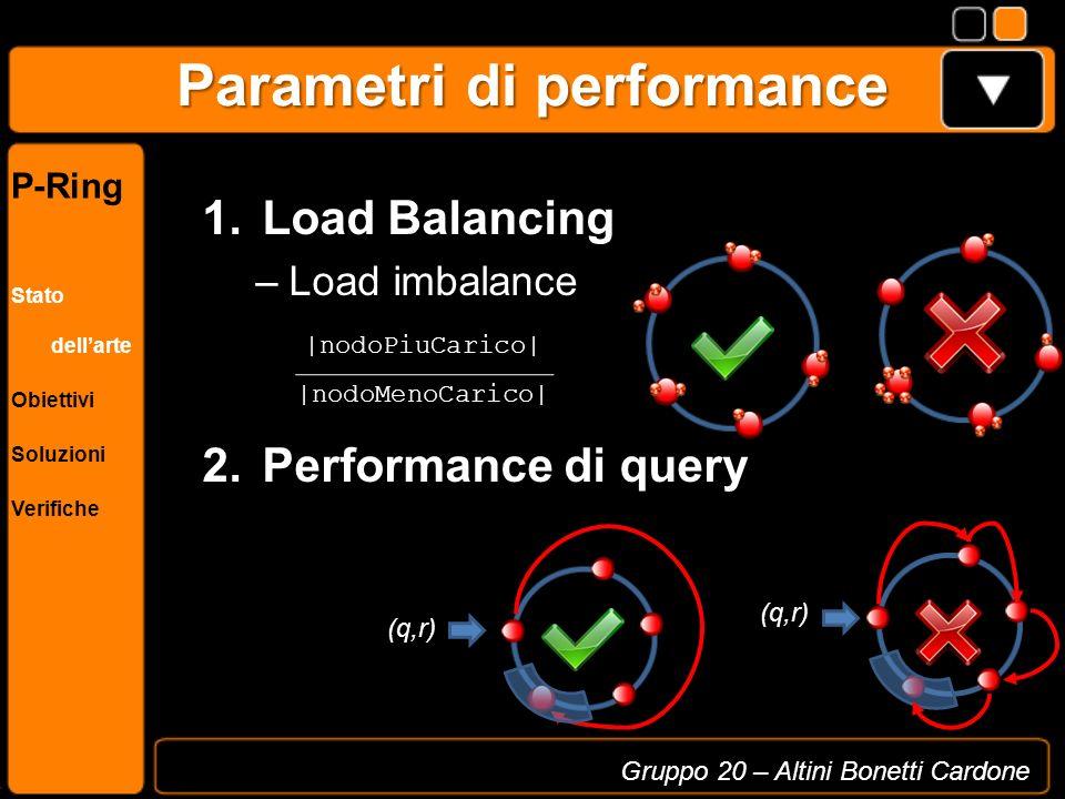 Parametri di performance 1. Load Balancing –Load imbalance 2. Performance di query Gruppo 20 – Altini Bonetti Cardone P-Ring Stato dellarte Obiettivi