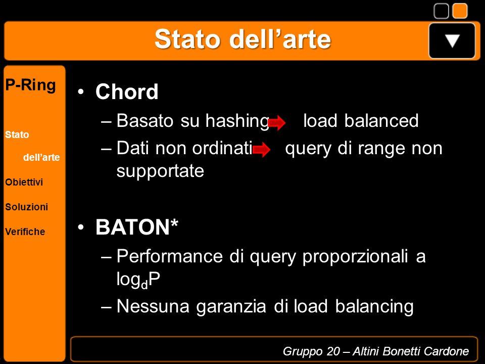 Stato dellarte Chord –Basato su hashing load balanced –Dati non ordinati query di range non supportate BATON* –Performance di query proporzionali a lo