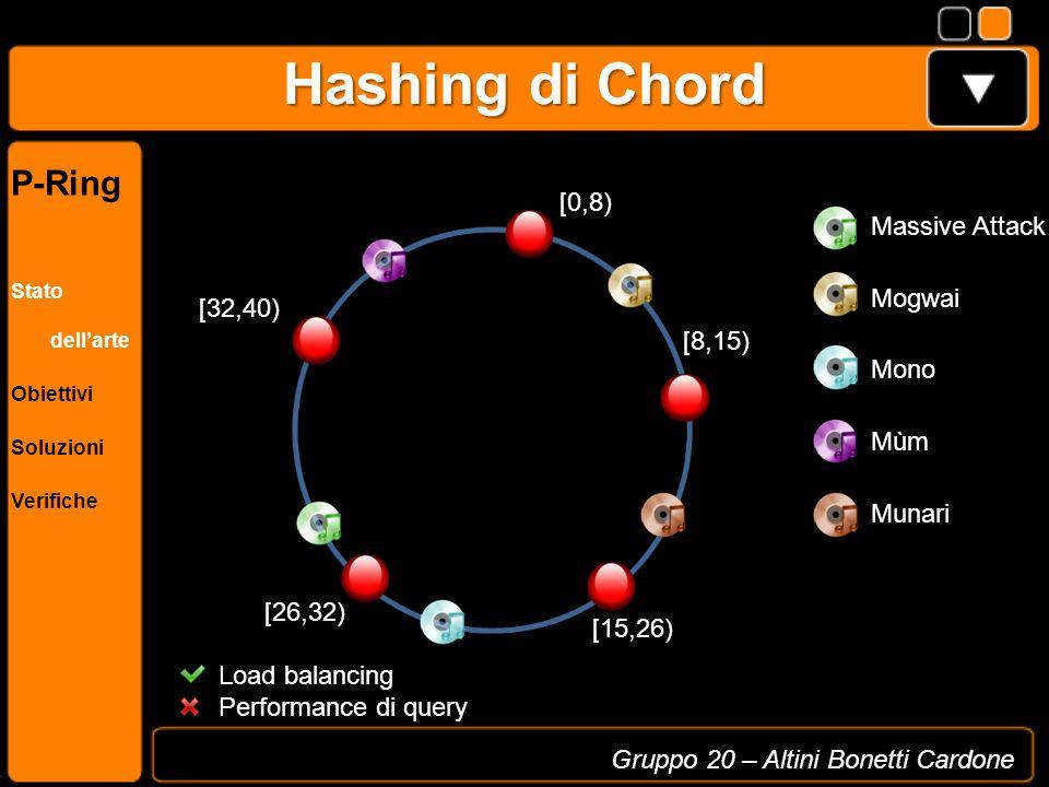 Hashing di Chord Massive Attack [0,8) [32,40) [26,32) [15,26) [8,15) Load balancing Performance di query Mogwai Mono Munari Mùm Gruppo 20 – Altini Bon