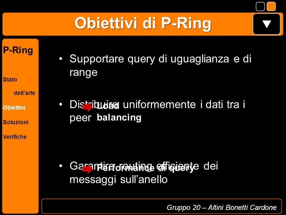 Content Routing - Esempio Gruppo 20 – Altini Bonetti Cardone P-Ring Stato dellarte Obiettivi Soluzioni Verifiche Query di uguaglianza Valore richiesto 18 Algorithm : p.routeHandler(lb, up, msg, originator) find the maximum level l s.t.