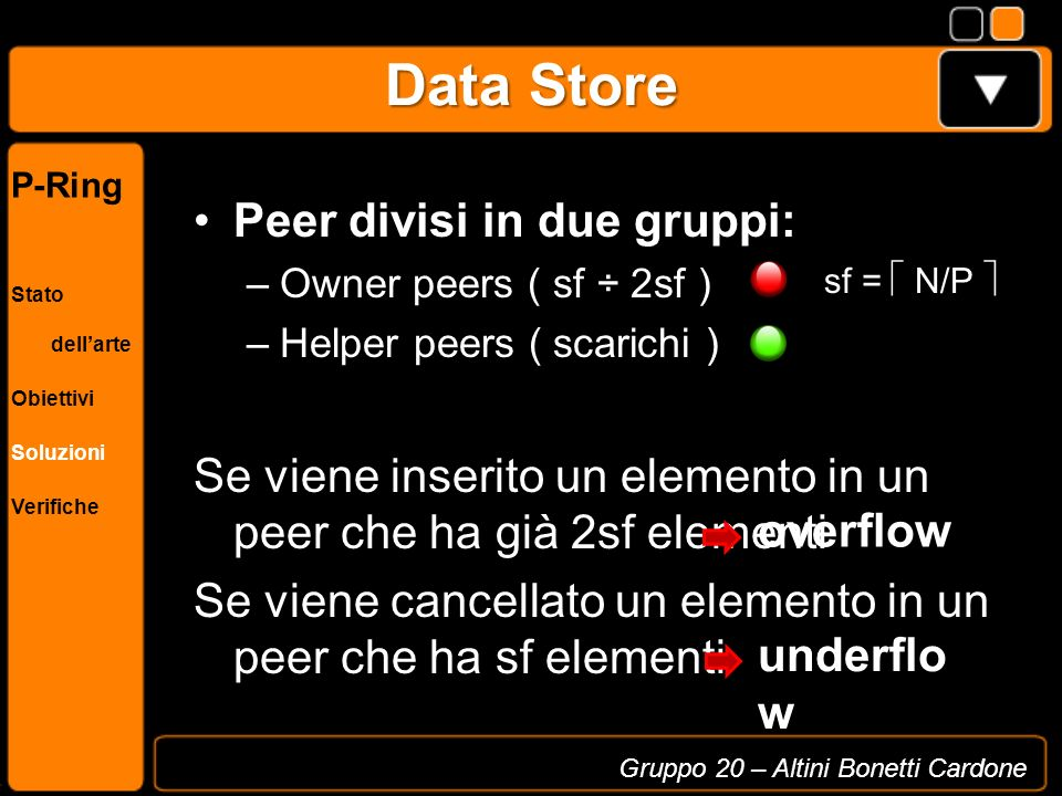 Data Store - Overflow 1: p0 = getHelperPeer(); 2: if p0 == null then 3: return; 4: end if 5: //execute the split 6: splitItems = p:own.splitSecondHalf(); 7: splitV alue = p:own.lastValue(); 8: splitRange = p:range.splitLast(splitV alue); 9: p0::joinRingMsgHandler(p,splitItems,sp litRange); P1 [0,8) P5 [32,40) P4 [26,32) P3 [15,26) P2 [8,15) Algorithm 1 : p.split() Helper peers [15,20)P [20,26) Gruppo 20 – Altini Bonetti Cardone P-Ring Stato dellarte Obiettivi Soluzioni Verifiche