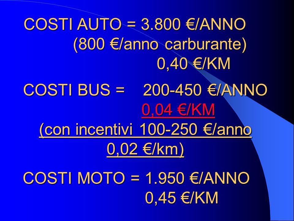 COSTI BUS = 200-450 /ANNO 0,04 /KM 0,04 /KM (con incentivi 100-250 /anno 0,02 /km) COSTI MOTO = 1.950 /ANNO 0,45 /KM 0,45 /KM COSTI AUTO = 3.800 /ANNO (800 /anno carburante) (800 /anno carburante) 0,40 /KM