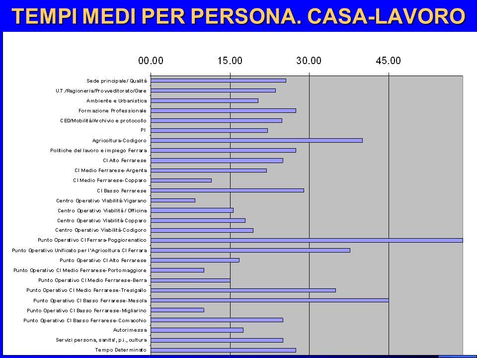 TEMPI MEDI PER PERSONA. CASA-LAVORO