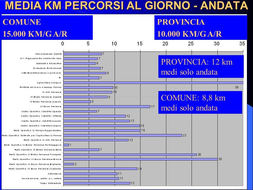 MEDIA KM PERCORSI AL GIORNO - ANDATA 10.000 KM/G A/R PROVINCIA: 12 km medi solo andata 15.000 KM/G A/R PROVINCIACOMUNE COMUNE: 8,8 km medi solo andata